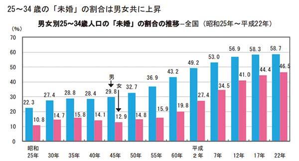 未婚率のグラフ