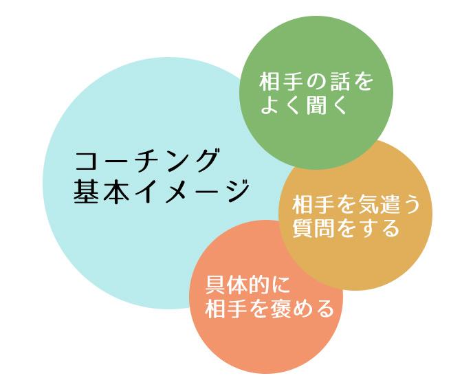 コーチング基本イメージ