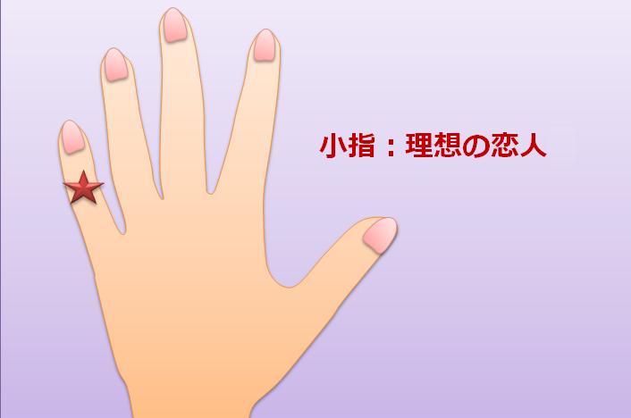小指は理想の恋人