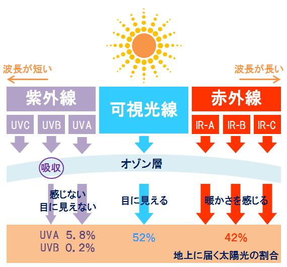 太陽光の光の種類