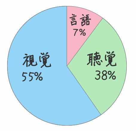 メラビアンの法則における印象の割合