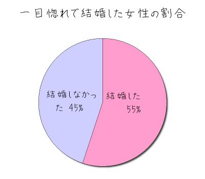 一目惚れで結婚した女性の割合