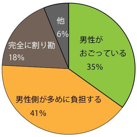 割り勘の円グラフ