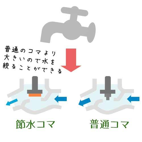 節水コマとふつうの蛇口のコマ